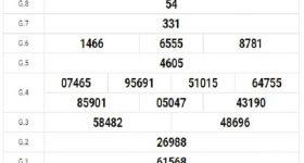 Dự đoán XSBTH 26/3/2020, dự đoán xổ số Bình Thuận hôm nay