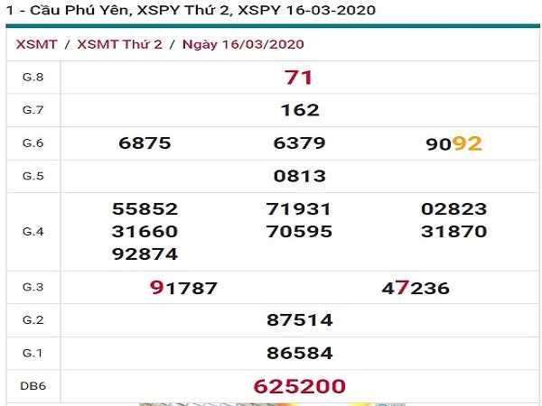Bảng dự đoán lô tô xổ số phú yên ngày 23/03