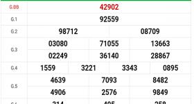 Dự đoán soi cầu kết quả XSMB hôm nay ngày 31/3/2020