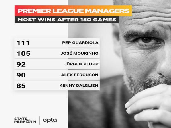 Bóng đá Anh 16/7: Guardiola xô đổ kỷ lục của Mourinho và Sir Alex