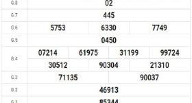 Dự đoán kqxs xổ số Cần Thơ 1/7/2020, dự đoán XSCT hôm nay