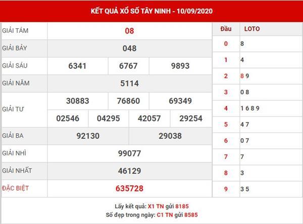 Dự đoán xổ số Tây Ninh thứ 5 ngày 17-9-2020