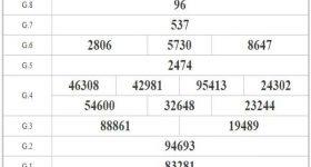 Dự đoán XSAG ngày 29/10/2020 – Dự đoán xổ số An Giang cùng chuyên gia