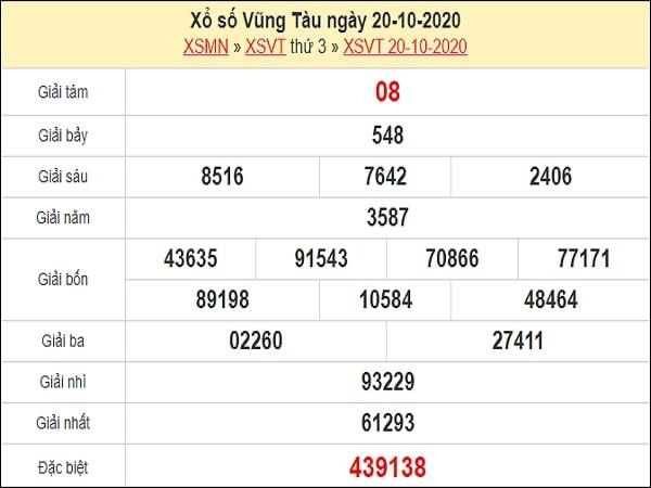 Dự đoán XSVT 27/10/2020