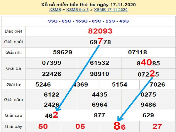 Tổng hợp dự đoán XSMB ngày 18/11/2020- xổ số miền bắc