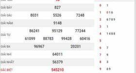 Dự đoán XSBP ngày 17/4/2021 đài Bình Phước thứ 7 hôm nay chính xác nhất