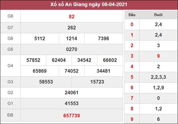 Dự đoán XSAG 15/4/2021 thứ 5 xác suất lô về cao nhất