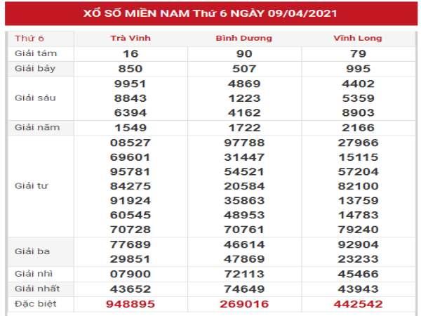 Dự đoán thống kê KQXSMN 16/4/2021 hôm nay