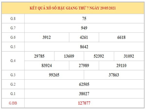 Dự đoán XSHG ngày 5/6/2021 dựa trên kết quả kì trước