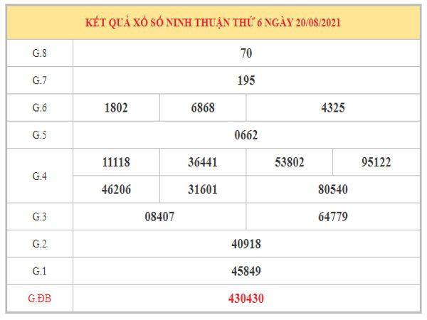 Dự đoán XSNT ngày 27/8/2021 dựa trên kết quả kì trước